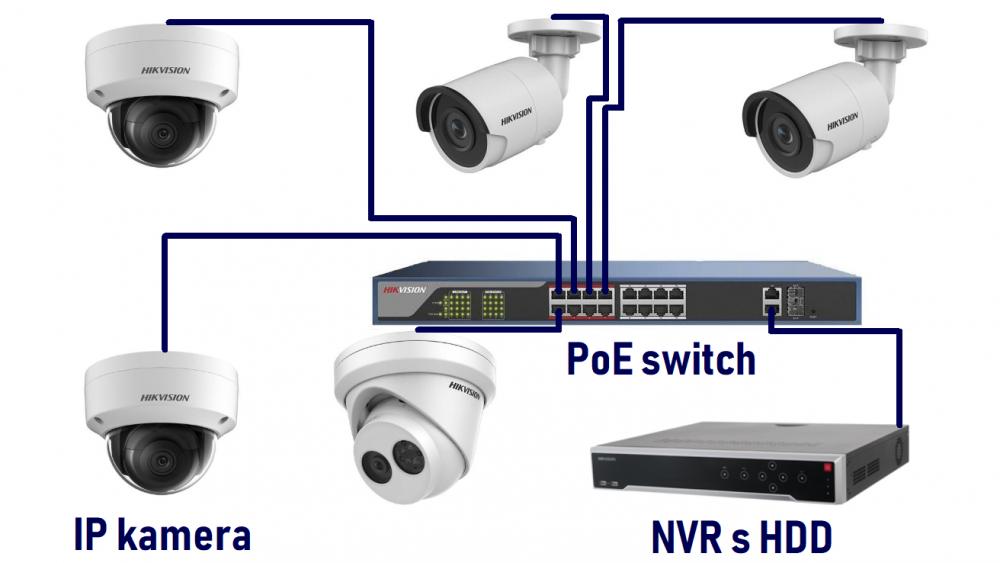 Prečo si vybrať IP kamery?